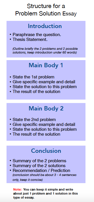ielts problem solution essay structure writing task academic ielts ielts focus