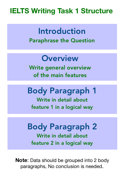 IELTS writing task 1 Maps lesson, IELTS maps  IELTS academic