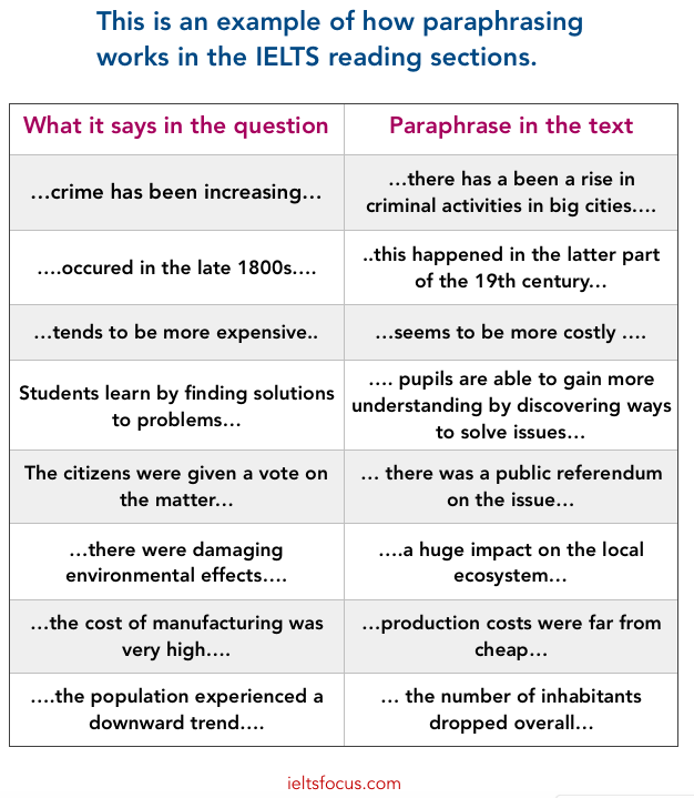 IELTS reading, paraphrasing, skimming, scanning in IELTS
