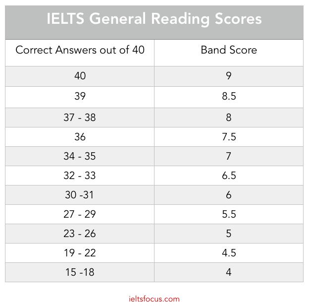 ielts general reading scores